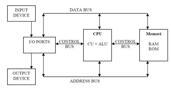 Fadil tamara kuliah organisasi sistem komputer organisasi dasar dari sebuah komputer dapat ditunjukan pada blok diagram pada gambar di bawah ini ccuart Choice Image